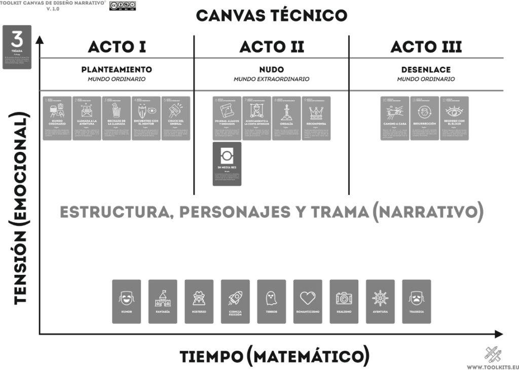 Toolkit Canvas De Diseño Narrativo